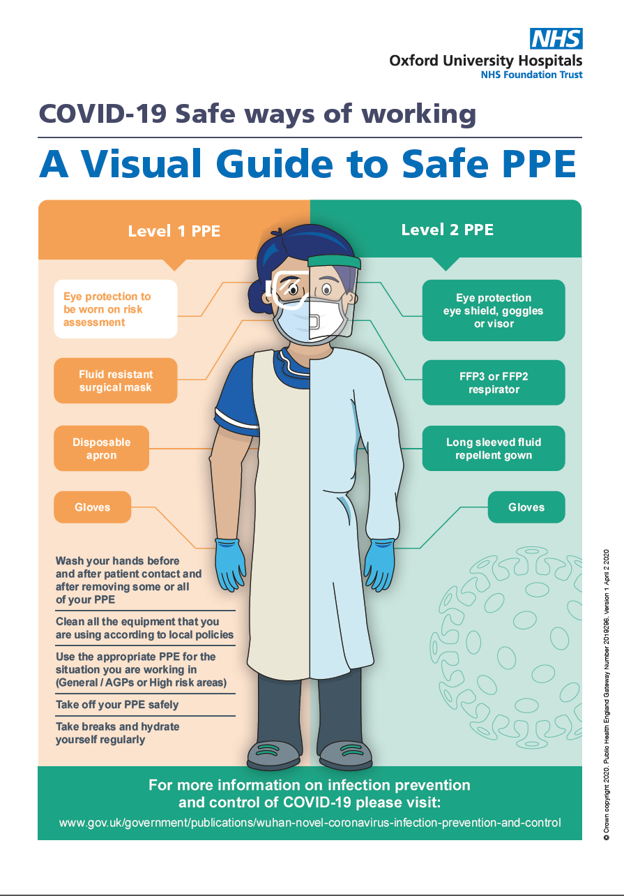 A visual guide to safe PPE