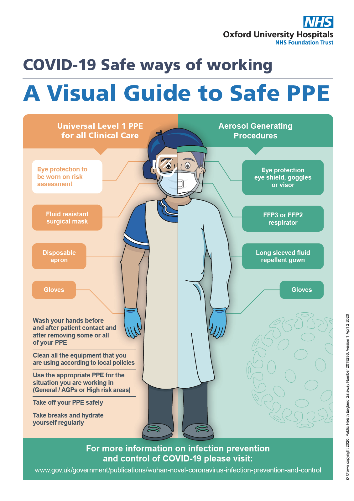 Visual guide to safe use of PPE