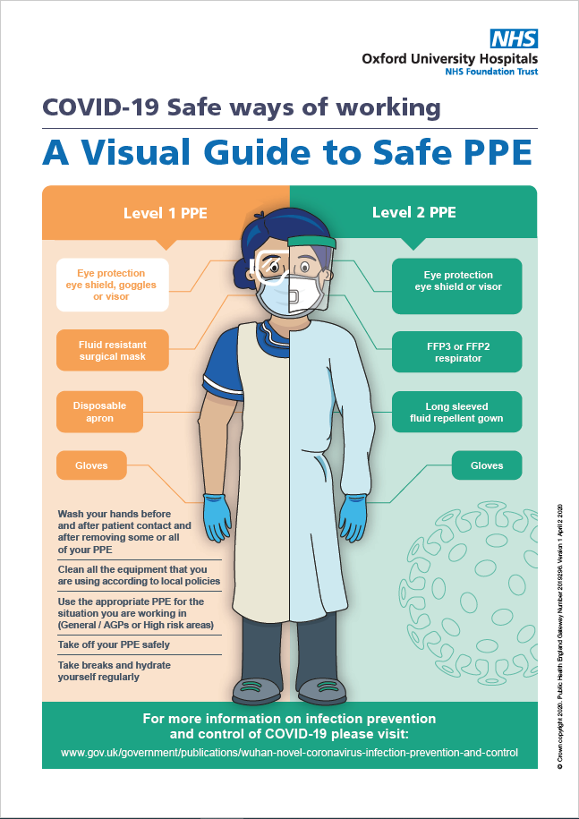 PPE poster. Content avavilable in OUH visual guide in PPE(February 2021)file