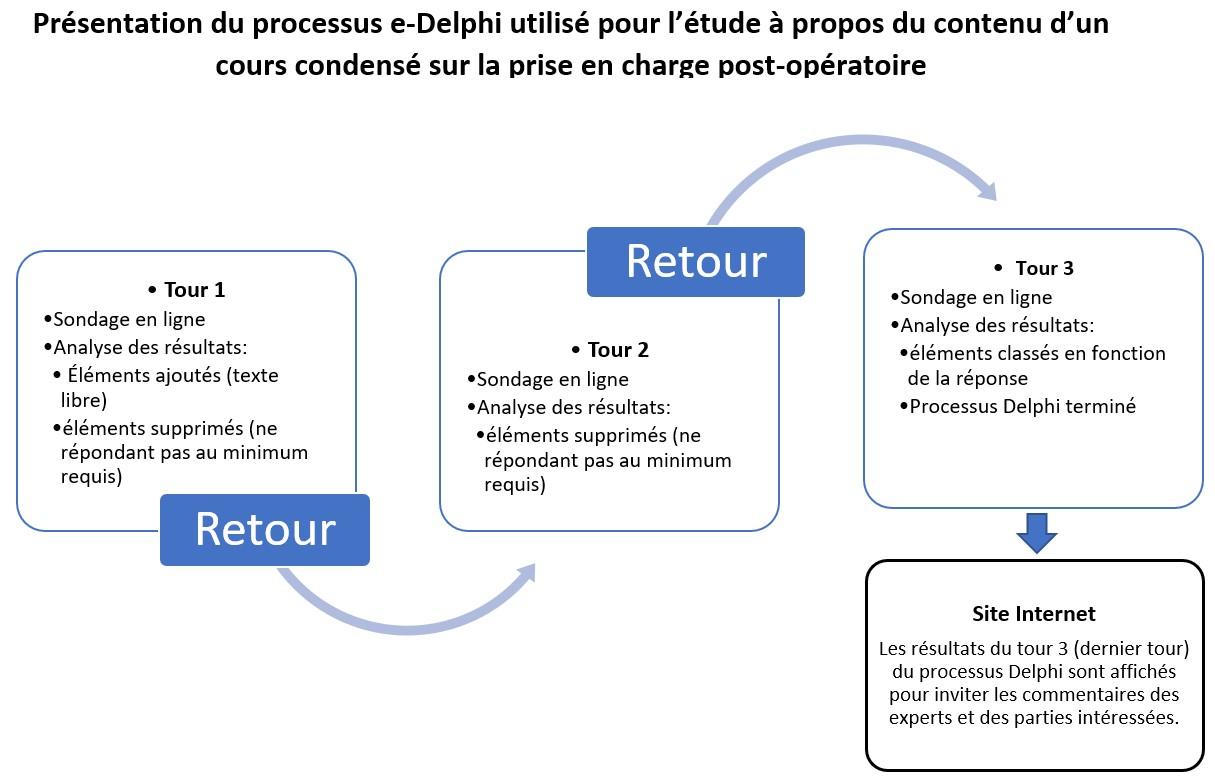 Prsesntation du processus e-Delphi utilise pour l'etude a propos du contenu d'un cours condense sur la prise en charge post-operatoire